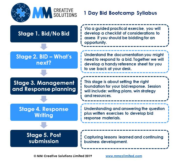 MMCS Bid Process